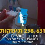 האם חיסון ניסיוני נגד צהבת הוביל לפגיעה בתינוקות ישראלים?